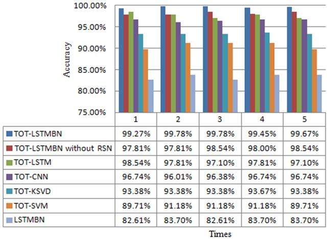 Comparative result