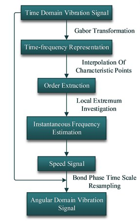 Flow chart of the proposed TOT method