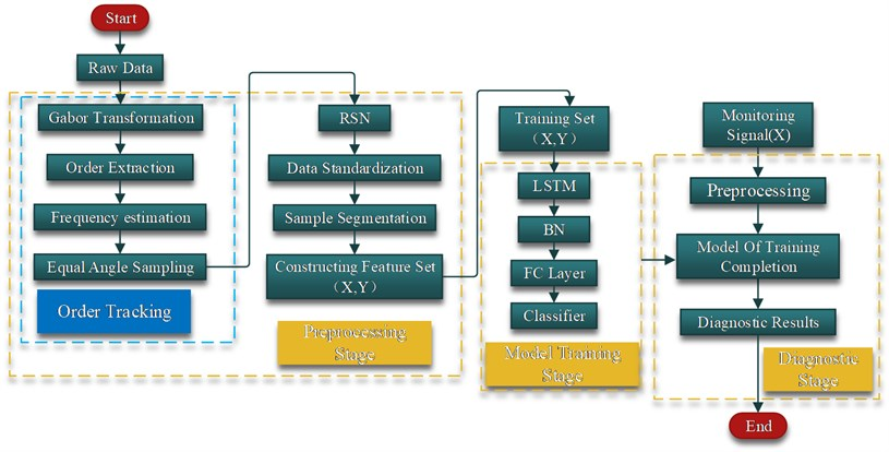The detailed flow chart of the proposed method