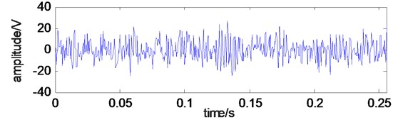 Time domain waveform of simulation signal