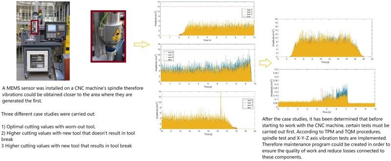 Vibration monitoring of CNC machinery using MEMS sensors