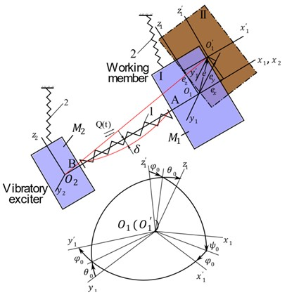 Deviations of the working member from the designed position  stipulated by the vibro-machine design errors and spring specificity