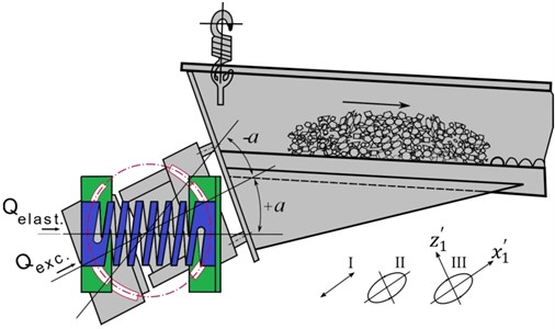 Design of the vibro-feeder with a controllable trajectory of vibrations of the working member