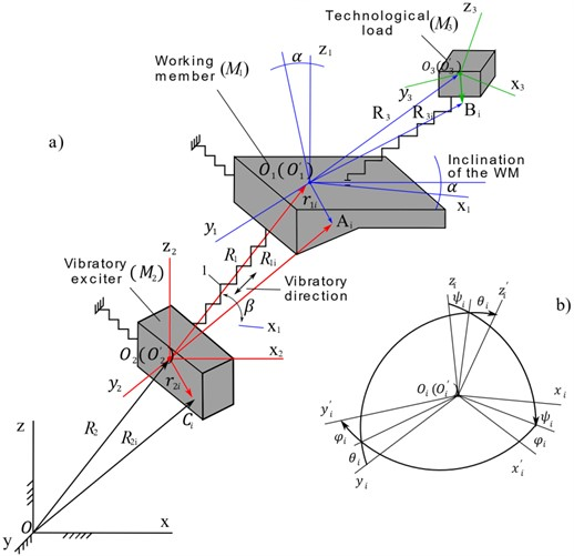 A generalized model of the spatial movement of the vibratory technologic machine with a load