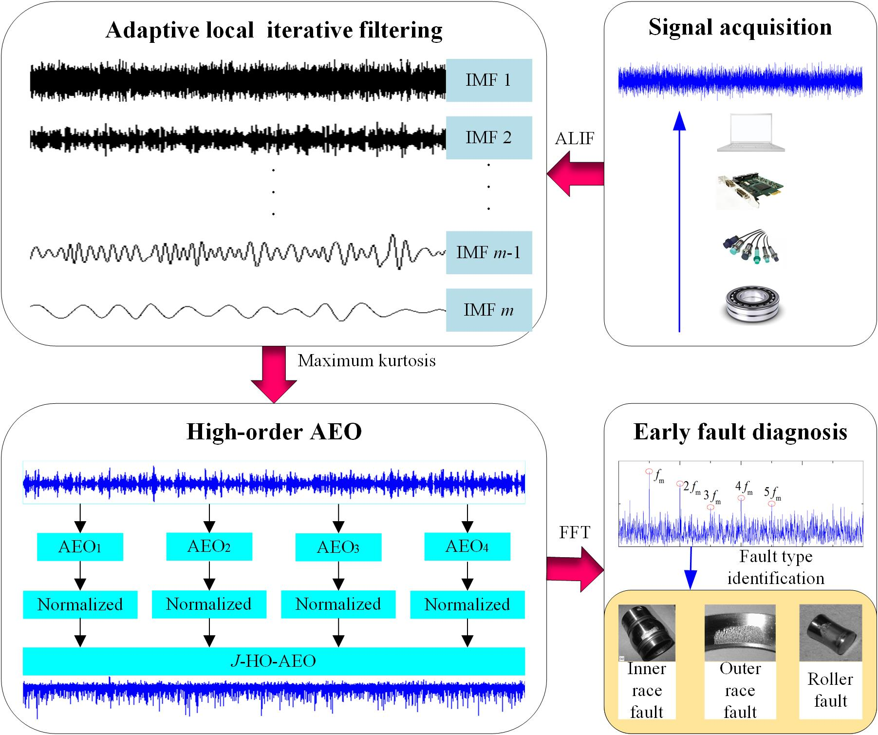 An improved higher-order analytical energy operator with adaptive local iterative filtering for early fault diagnosis of bearings