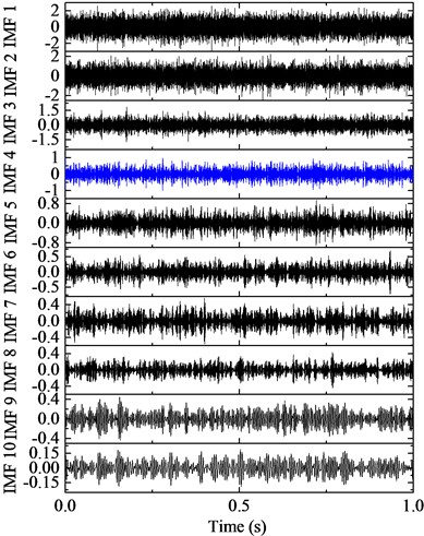 IMFs by ALIF and the corresponding frequency spectra
