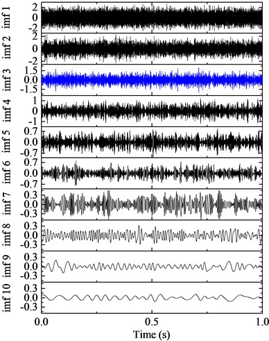 IMFs by EMD and the corresponding frequency spectra