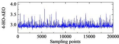 4-HO-AEO with the optimal IMFs and the fault characteristic  frequency spectra with ALIF and EMD