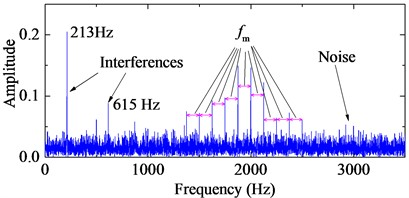 The stimulated fault signals with periodic impulses and the corresponding frequency spectrum