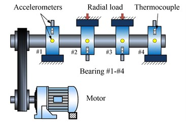Illustration of bearing test rig  with sensor placement