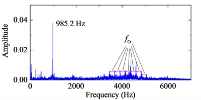 The stimulated fault signals and the corresponding frequency spectrum