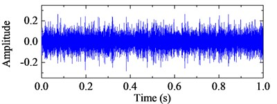 The optimal IMFs and the corresponding frequency spectra with ALIF and EMD