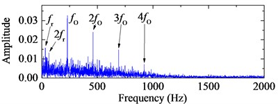 4-HO-AEO of the optimal IMFs and the fault characteristic  frequency spectra with ALIF and EMD