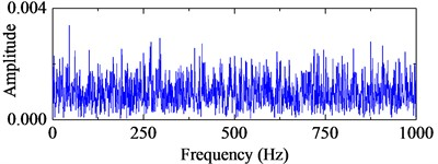 Energy operators of the simulation signals and the corresponding frequency spectra
