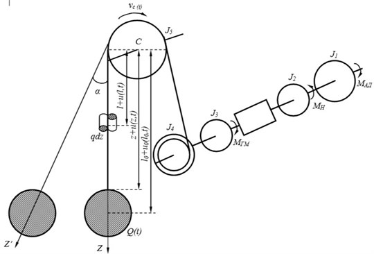 The calculation diagram of hydraulic drive