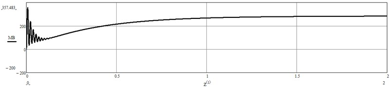 Change of torque on the winding drum obtained by modeling in Mathcad