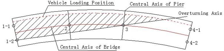 Schematic diagram of curved girder bridge overturning