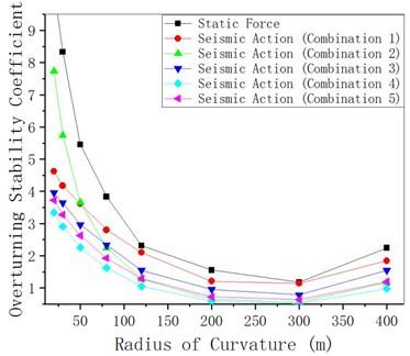 γqfE changes with radius of curvature