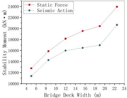 MRE changing with bridge deck width