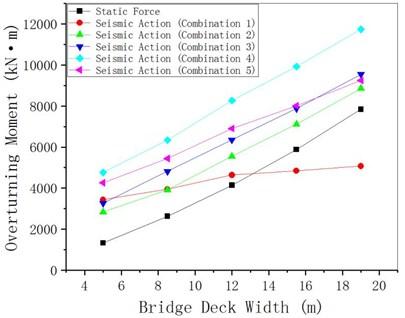 MEE changing with bridge deck width