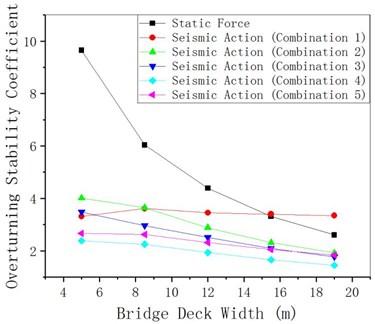 γqfE changing with bridge deck width