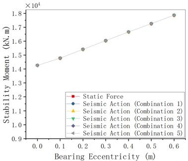MRE changes with bearing eccentricity