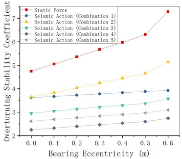 Coefficient changing with bearing eccentricity