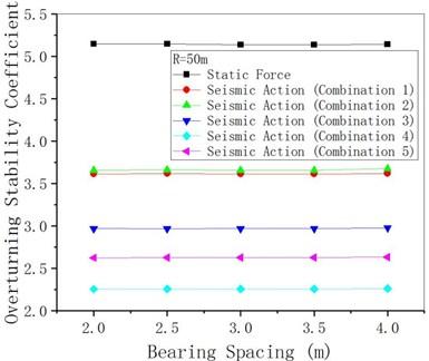 γqfE changing with bearing spacing