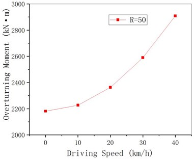 Overturning moment of curved  girder under different driving speeds