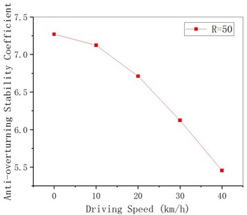 Anti-overturning stability coefficient of curved girder under different driving speeds