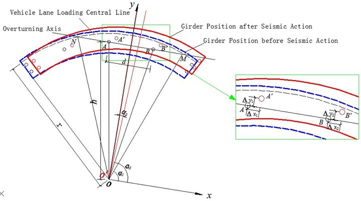 Position change of curved beam during horizontal seismic action