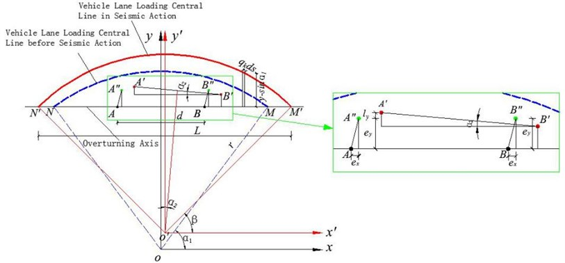 Schematic diagram of position change of curved beam  lane loading line during horizontal seismic action