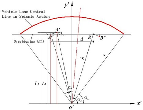 Schematic diagram of rotational displacement change of  curved bridge during horizontal seismic action