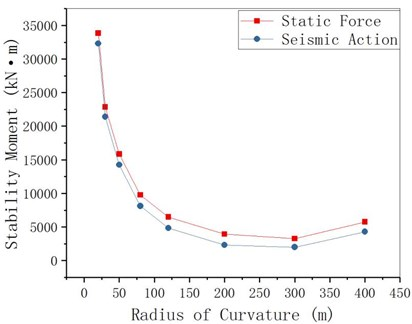 MRE changes with radius of curvature