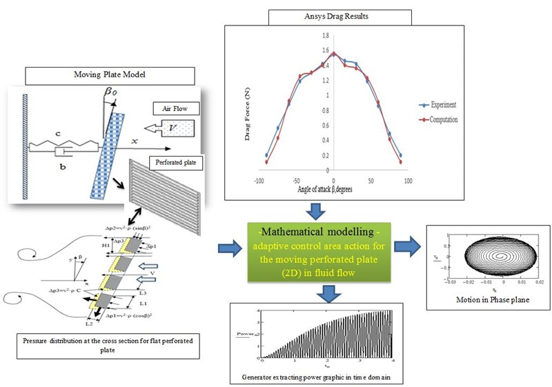 Vibration analysis of perforated plate in non-stationary motion