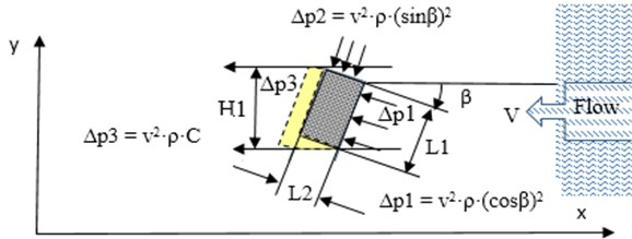 Pressure distribution for rectangle cross section flat plate prism body element