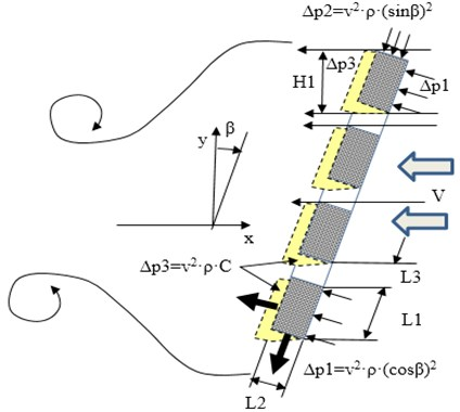 Pressure distribution for rectangle cross section flat  perforated plate prism body. L3 – gap of rectangle perforation of prism