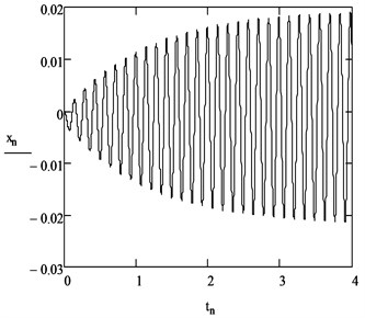 Plate displacement in time t