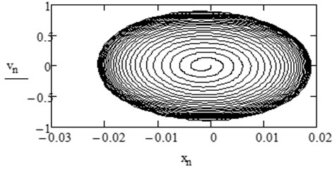 Motion in phase plane