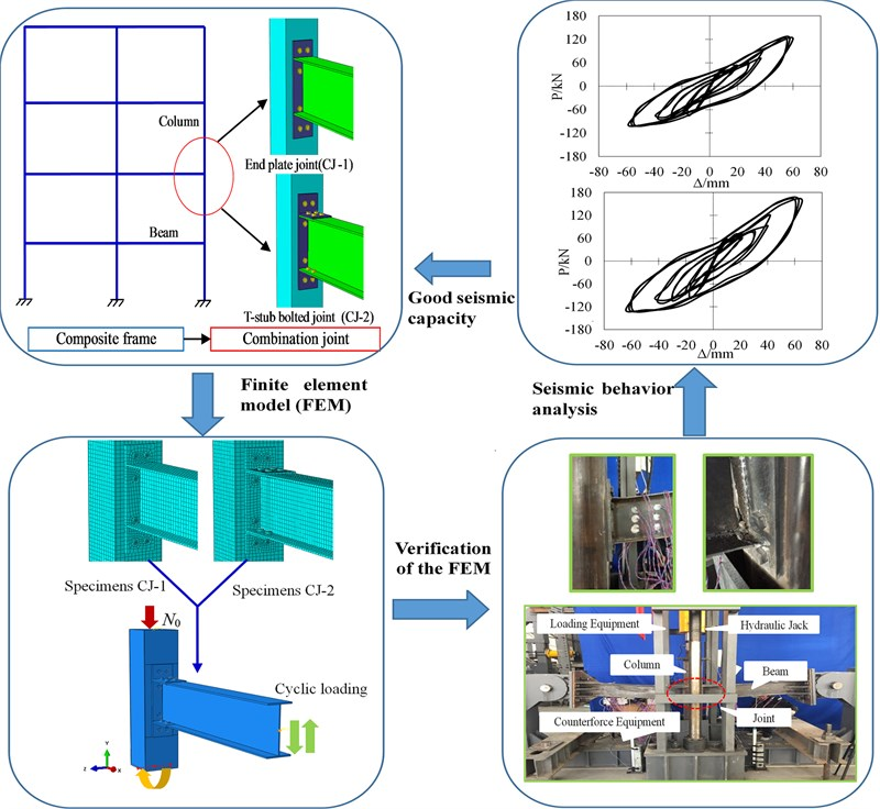 Seismic performance analysis of steel beam to CFST column connection with ductility and energy dissipation components