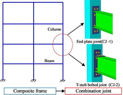 Composite assembly joints with CFST column and steel beam