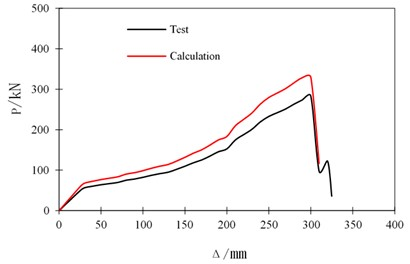 The comparison of test curve and calculated curve