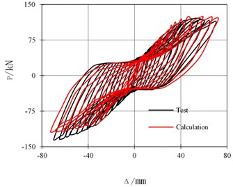 Hysteretic curves comparison of test results and FEM results