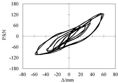 Hysteretic curves comparison of CJ-1 and CJ-2