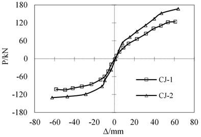 Load-displacement skeleton curves