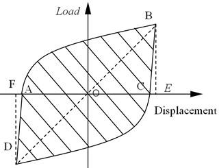 Hysteresis loop of load-displacement curve