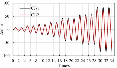 The boundary conditions and load magnitude of typical FEM