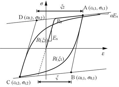 The steel material constitutive model