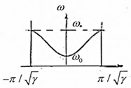a) The dynamic-selfsimilar chain structure with increasing parameters (γ > 1); b) the periodic structure, equivalent in frequency to selfsimilar one, c) the dispersion curve for the chain system of Fig.2(b), d) the partial subsystem, which determines the lowest frequency of the non-pass band,  e) the partial subsystem, which determines the highest frequency of the non-pass band