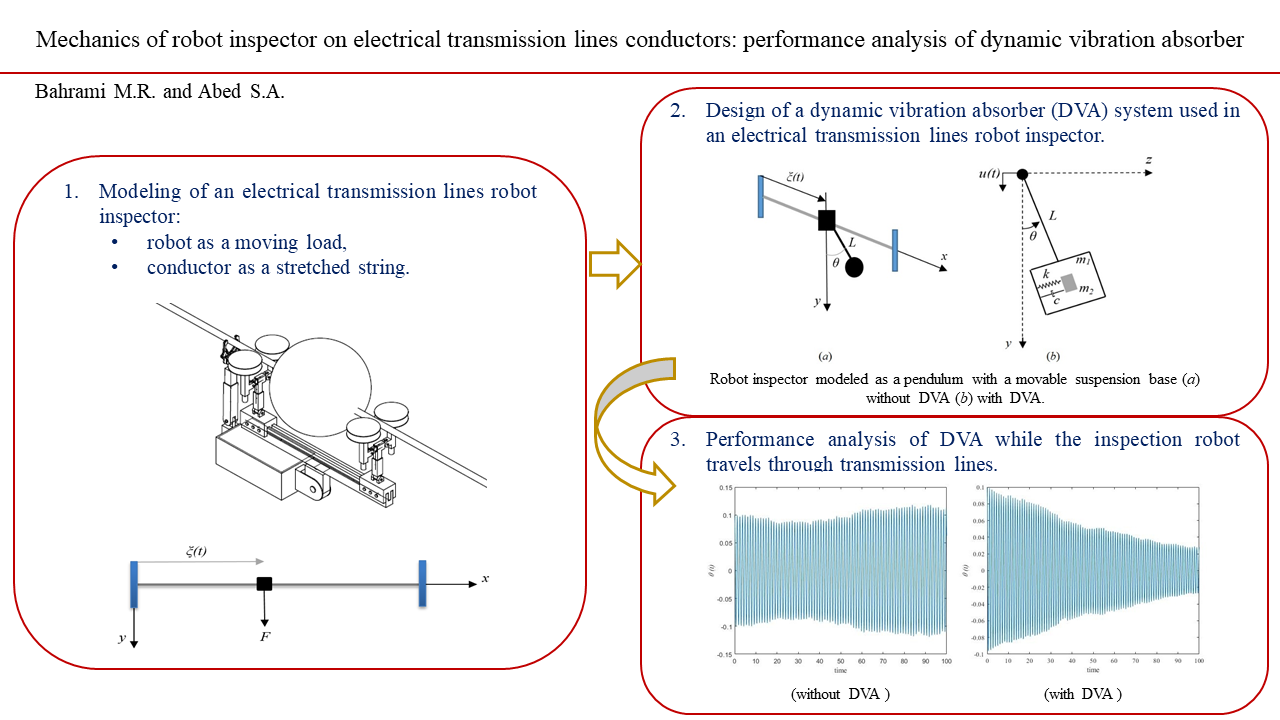 Mechanics of robot inspector on electrical transmission lines conductors: performance analysis of dynamic vibration absorber